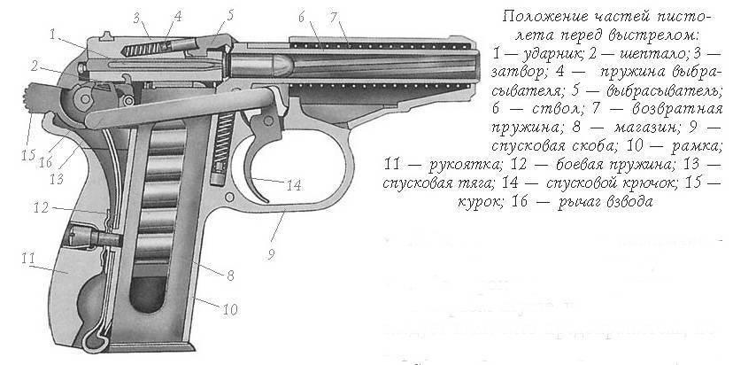 Пистолет макарова пм пистолет